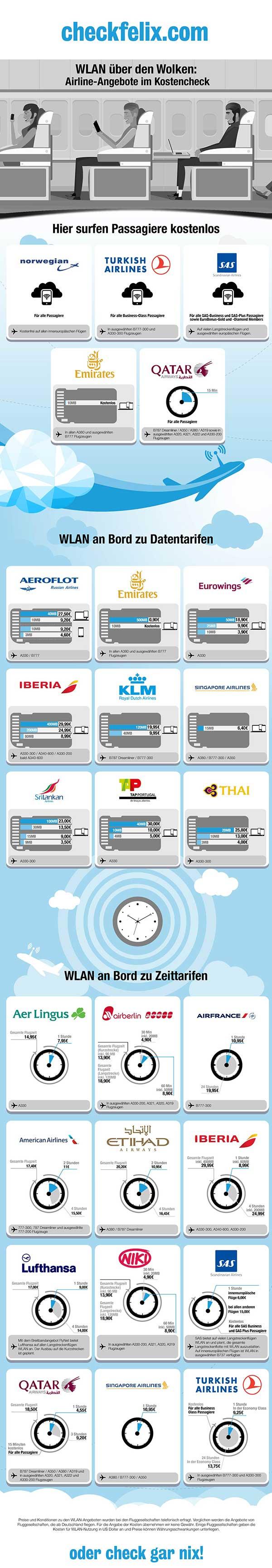 checkfelix_Infografik_WiFi_Kosten_AT_SD_2