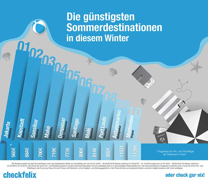 infografik_2dsouth_checkfelix_web02