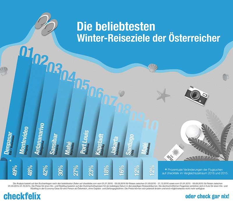 infografik_2dsouth_checkfelix_web1