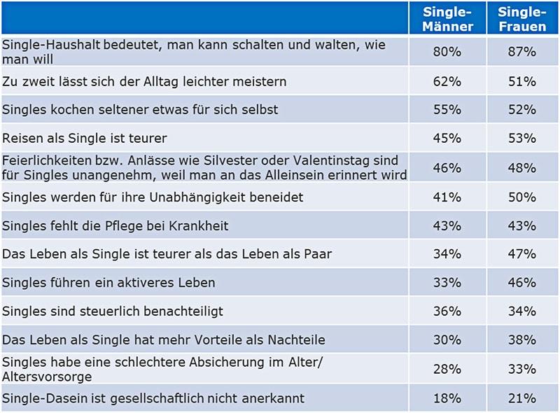 Grafik Ergebnis der Elite-Studie Single-Dasein in Österreich